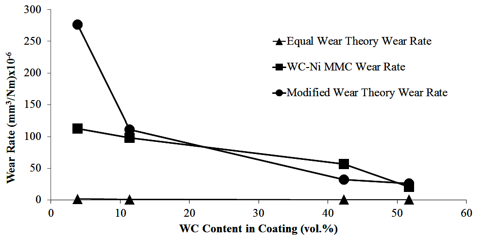 Photo 5 (Wear behavior of coatings)